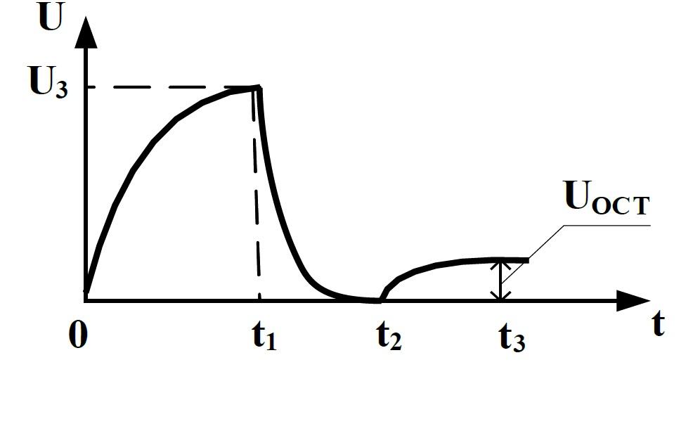 Рабочий цикл измерения абсорбции