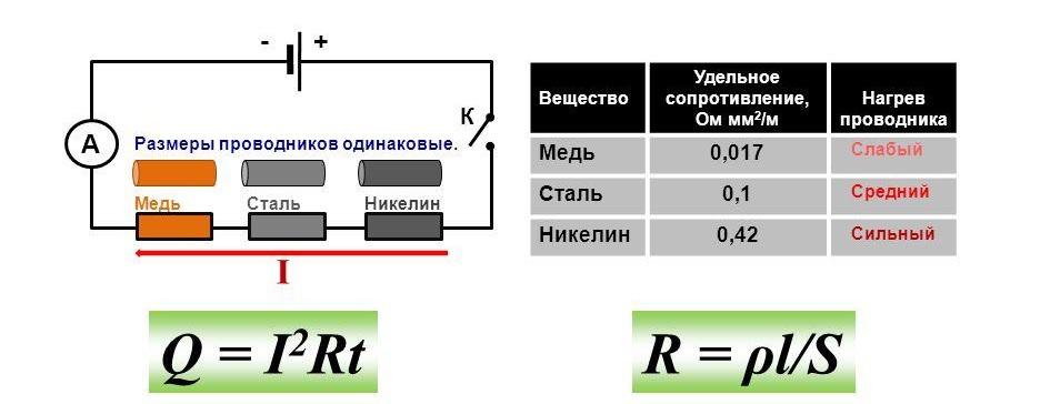 Эксперимент с различными проводниками