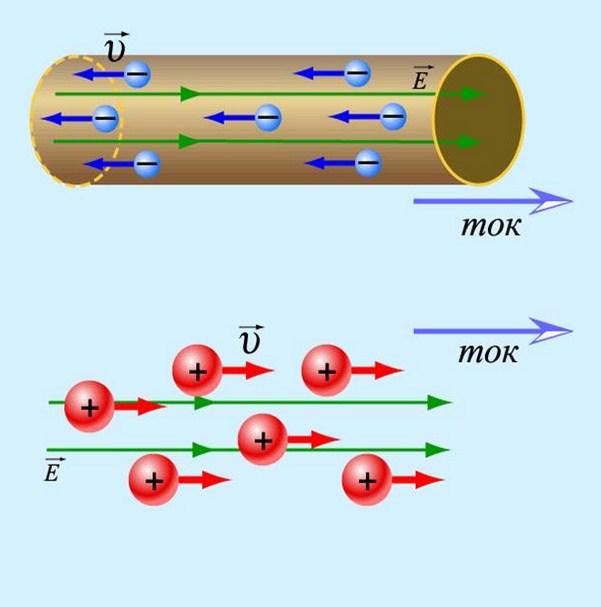 Движение зарядов в проводнике