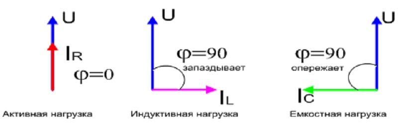 Значения cos ϕ в зависимости от типа нагрузки