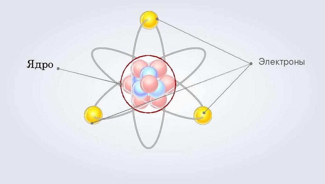 Ядро и электроны