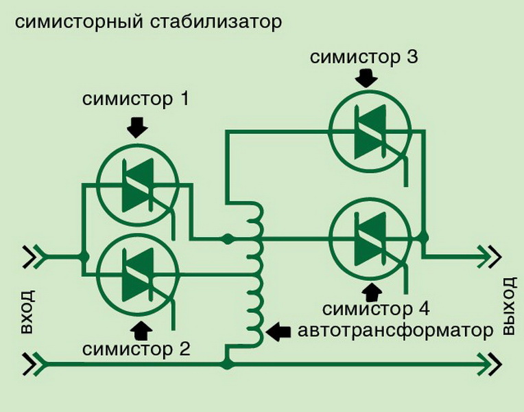 Схема самодельного стабилизирующего напряжение устройства на симисторах