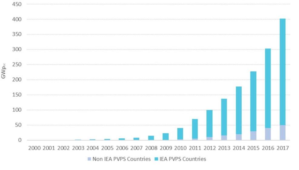 Разница установленной мощности солнечных электростанций в мире по годам за период 2000-2017