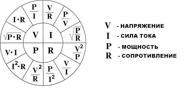 Чтобы не ошибаться при расчетах, можно скопировать эту картинку с основными формулами