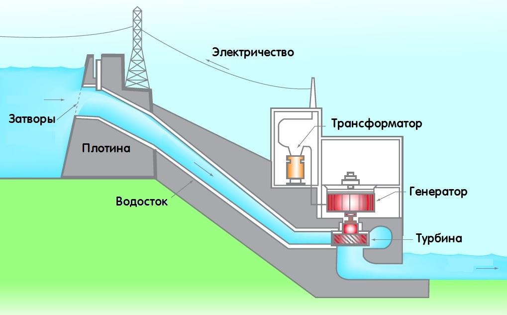 Конструкция ГЭС