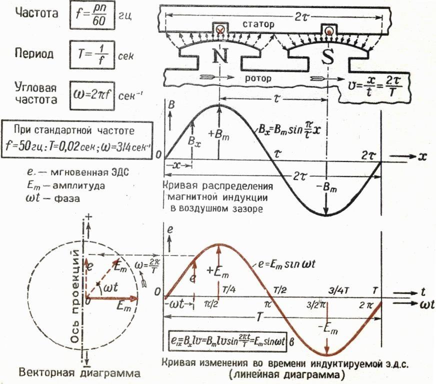 Формулы для расчета и особенности конструкции типичного генератора