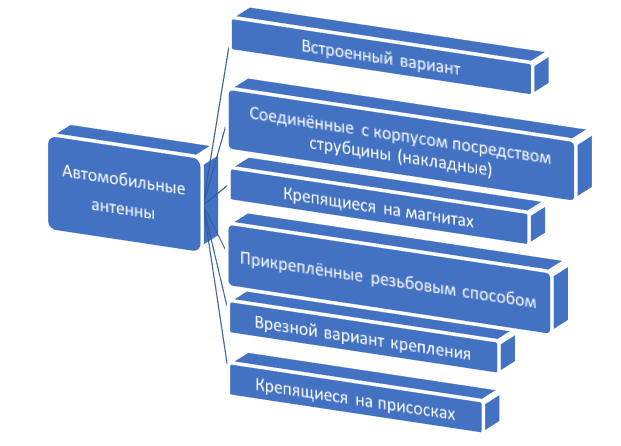 Способы установки антенных устройств