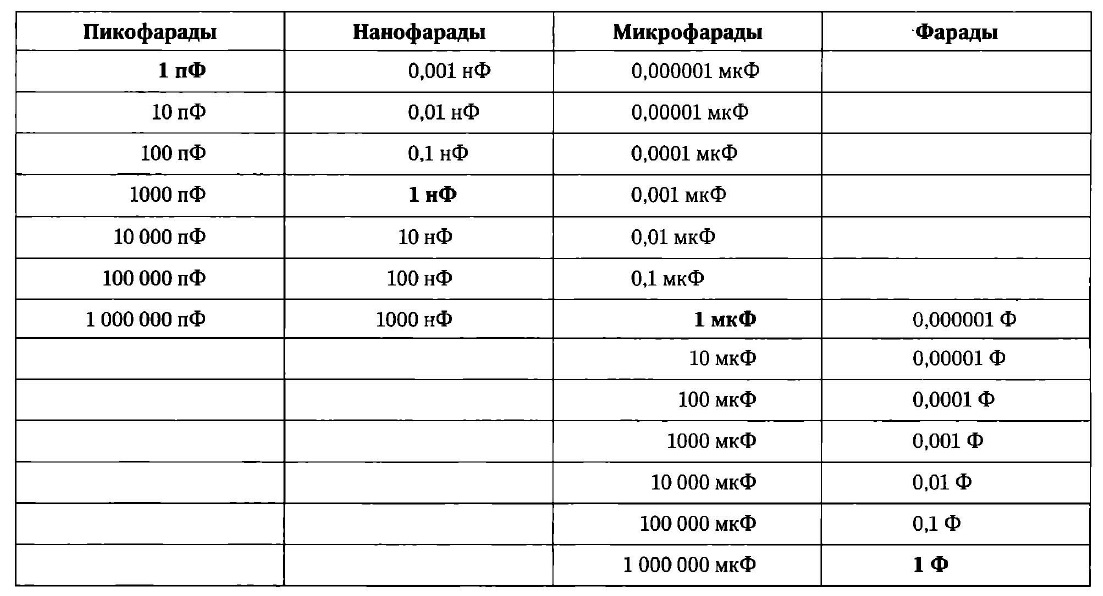 Таблица перевода одних дробных емкостных единиц в другие