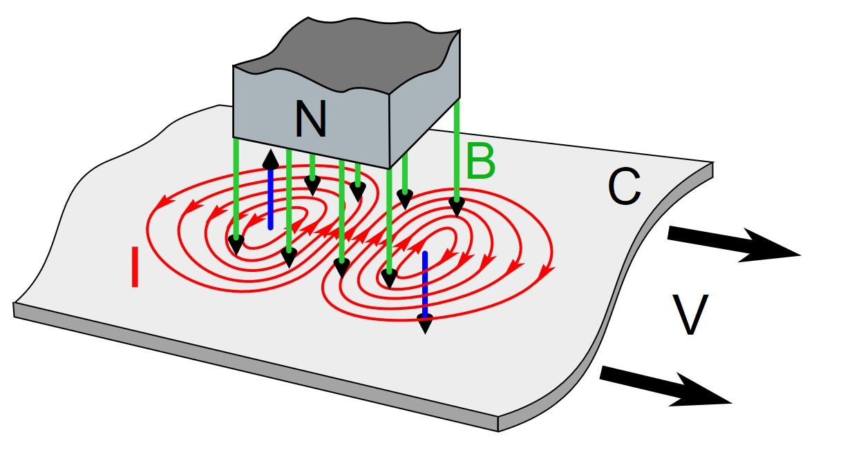 Что это такое токи Фуко, показано на рисунке