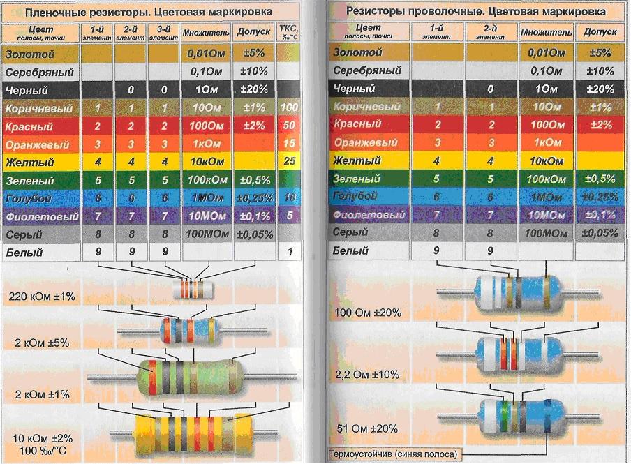 резистор как определить его мощность по цветам сей