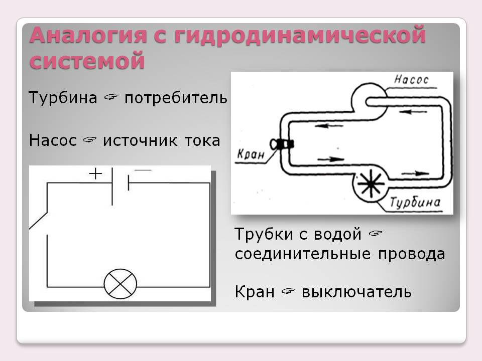 Гидравлическая аналогия