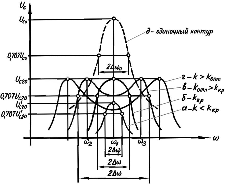 Резонансные кривые связанных контуров