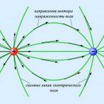 Электрическое поле — что это такое, понятие в физике