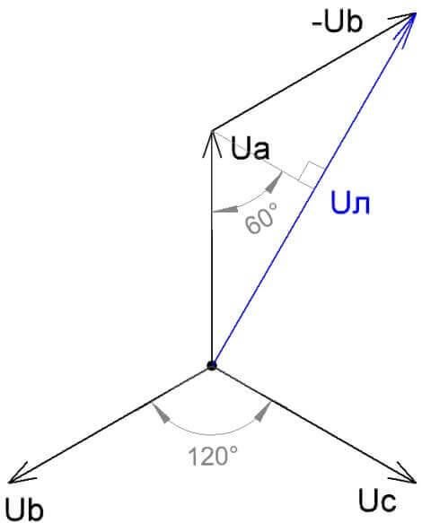 асположение векторов напряжений на диаграмме