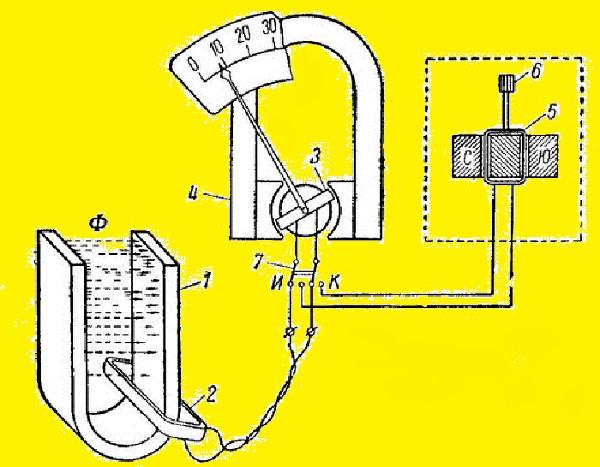 Схема применения и устройства флюксметра