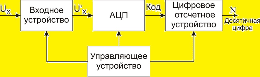 Блок-схема вольтметра с цифровым процессором