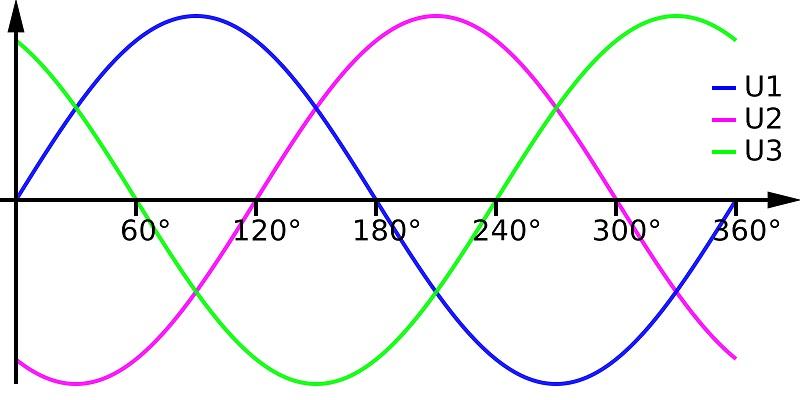 График трёхфазного тока