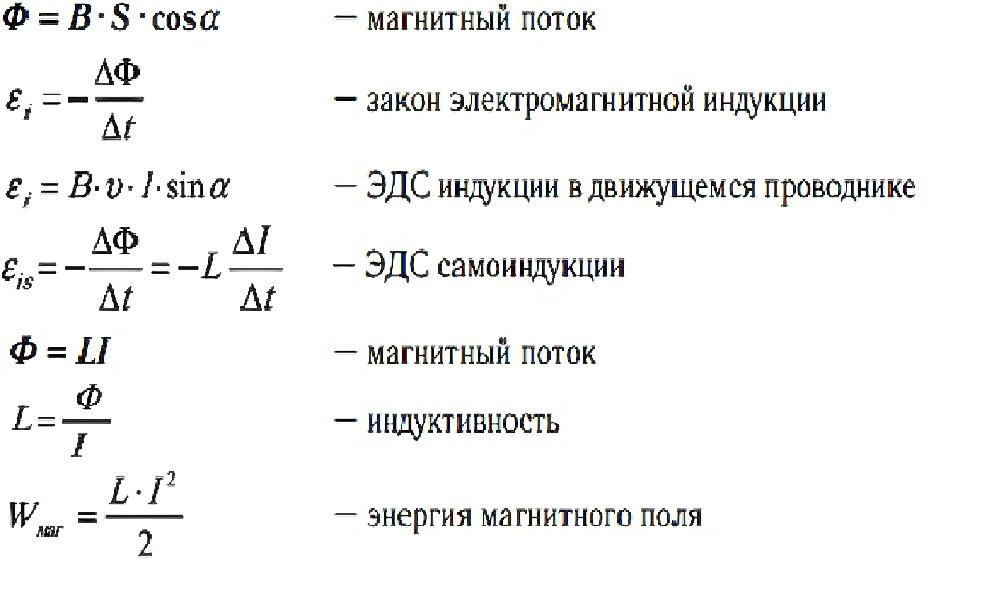 Основные формулы, описывающие явление электромагнитной индукции