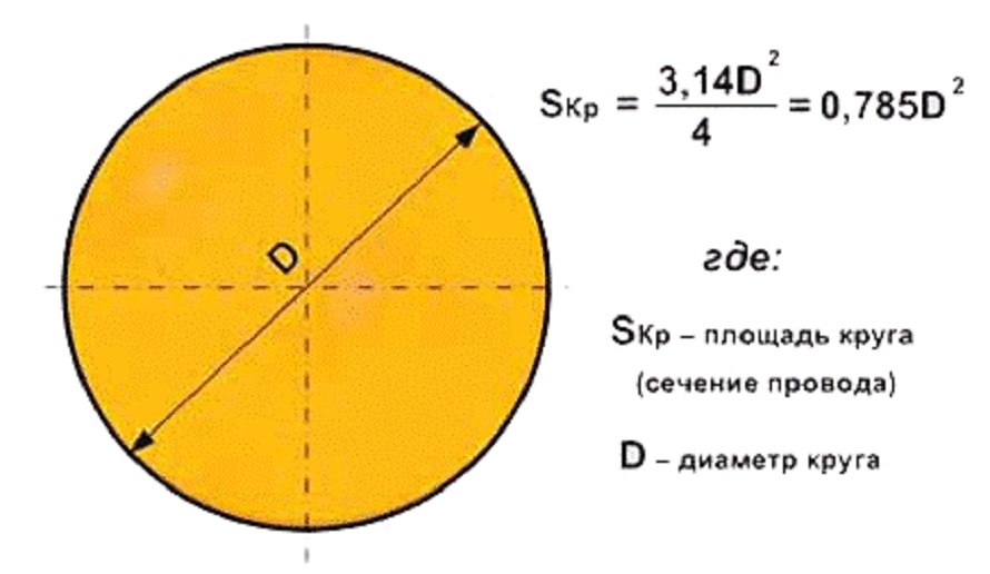 Сечение и диаметр, отличие