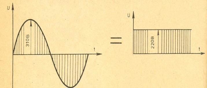 Синусоидальное напряжение с амплитудой 310 В эквивалентно постоянному, значение которого – 210 В