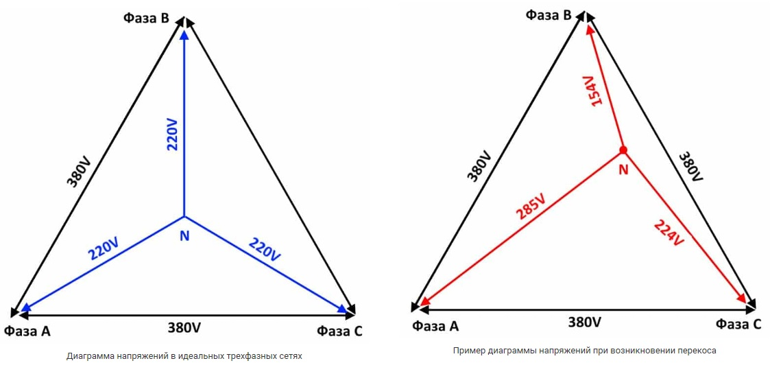 Диаграммы напряжений