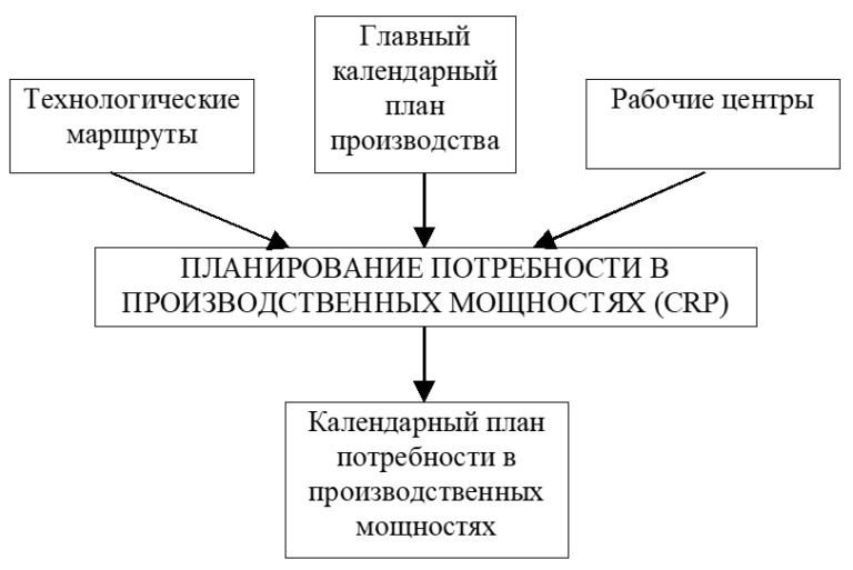Планирование потребности в производственных мощностях