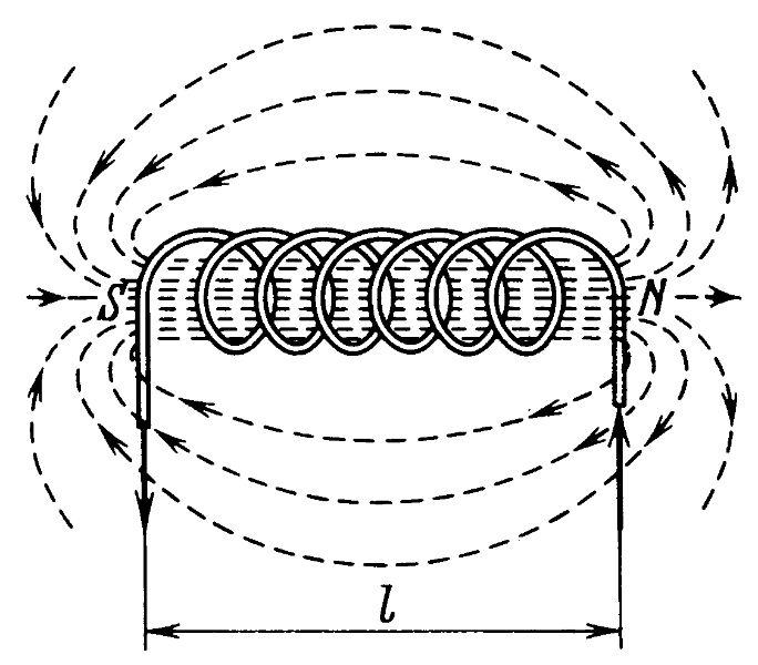 Соленоидальный тип катушки