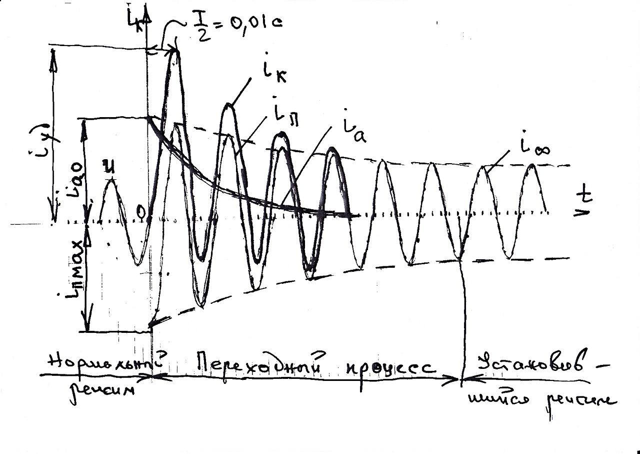 График переходного процесса при подключенном генераторе с ограниченной мощностью