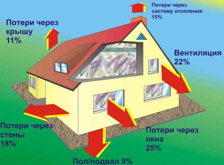 Потери тепла в стандартном доме