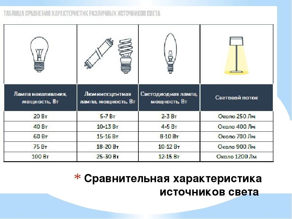 Сравнительные характеристики источников света