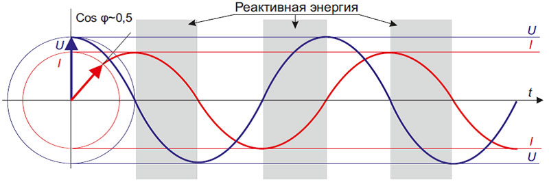 Фазовый сдвиг между токовой силой и напряжением