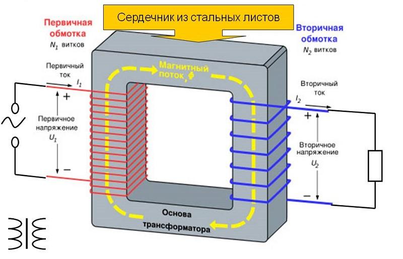 Устройство типового трансформатора