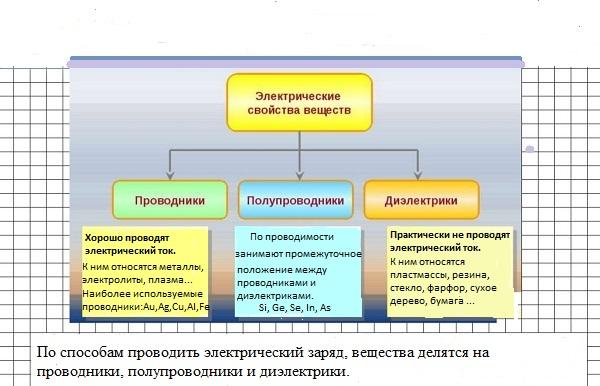 Разделение материалов по электропроводности
