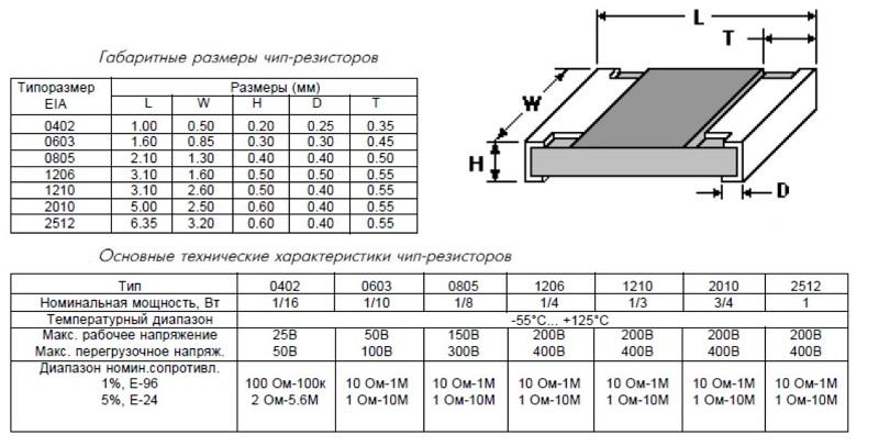 Габариты и технические характеристики чип резисторов