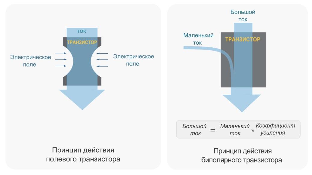 Принцип действия полевого и биполярного транзисторов