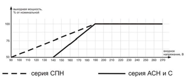 Схема расчета процента нагрузки