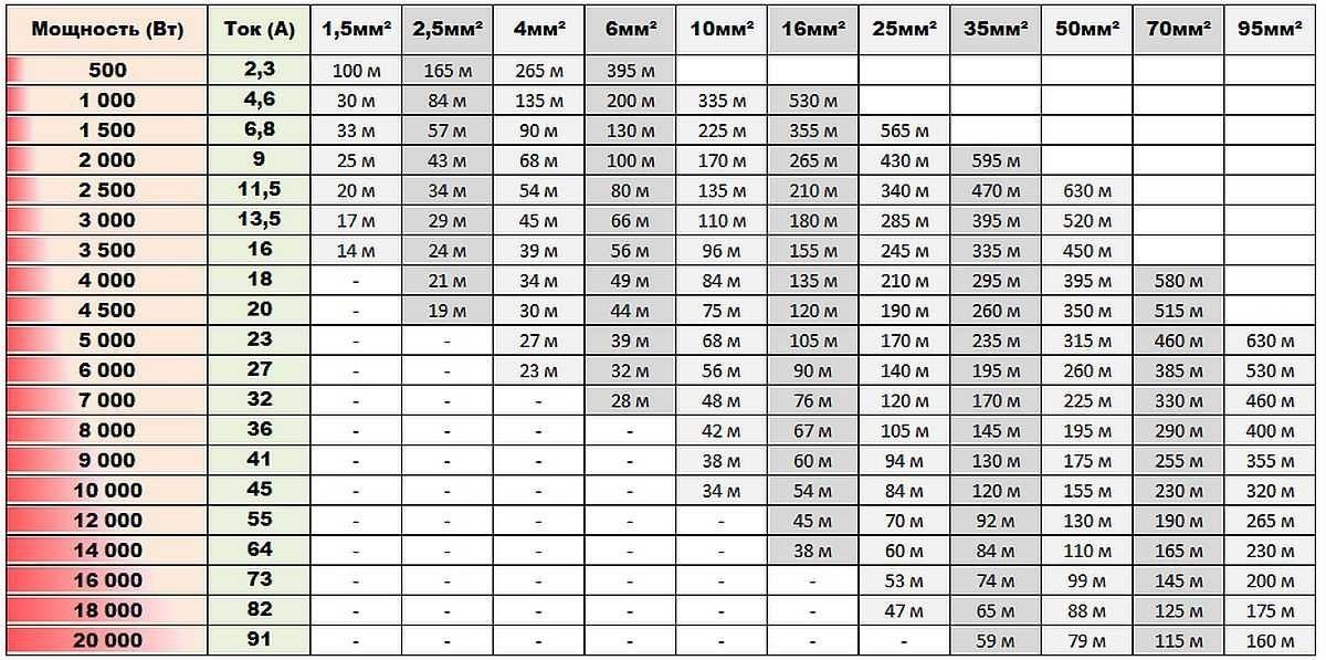 Таблица выбора кабельной продукции при большой длине линий электропитания