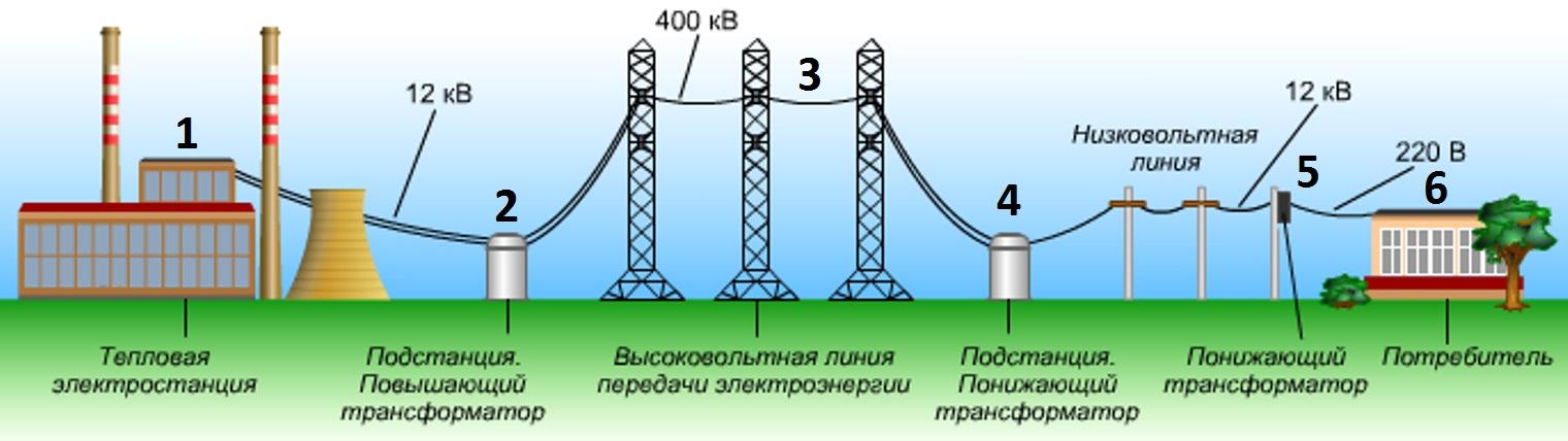 Транспортировка электрической энергии