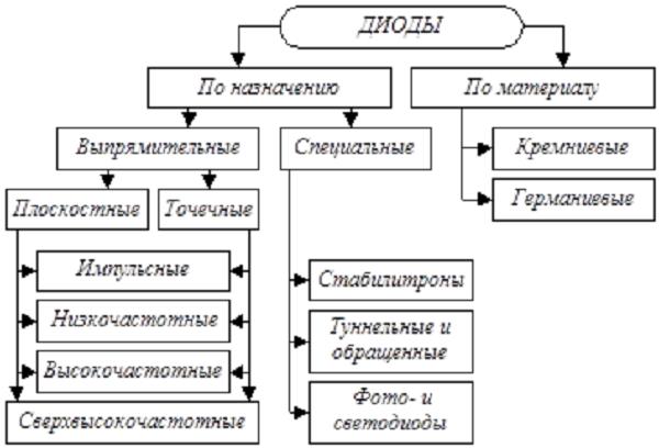 Классификация полупроводниковых двухполюсников