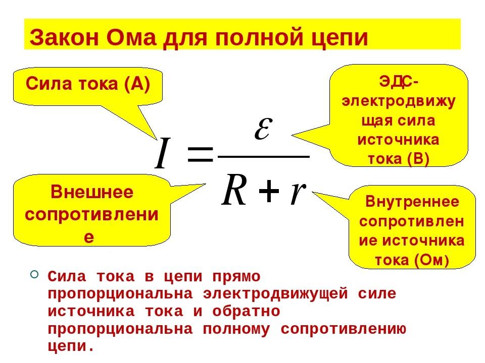 Иллюстрация закона Ома