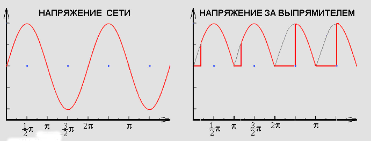 Искажение формы сигнала