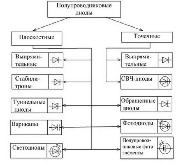 Классификация по размеру перехода и условные обозначения