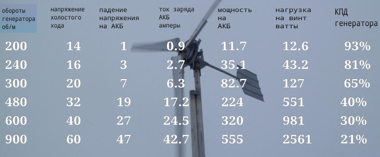 Мощность разных моделей бытовых ветрогенераторов