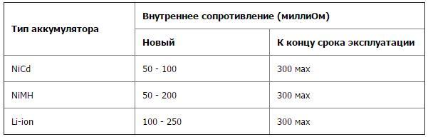 Таблица внутренних сопротивлений аккумуляторов