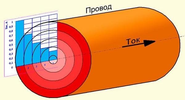Распределение переменного тока по сечению