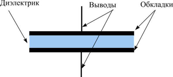 Модель конденсатора