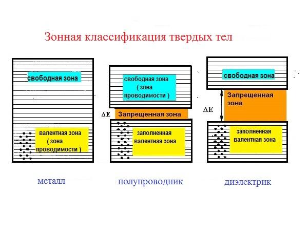 Зонная классификация