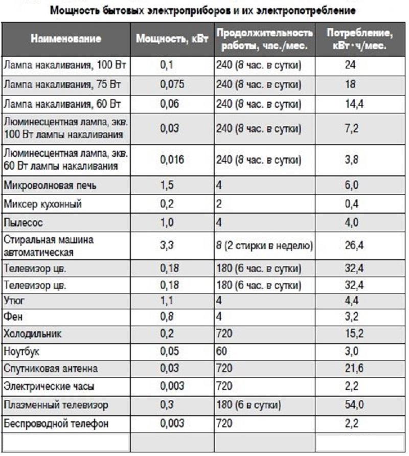 Таблица для определения Pном некоторых бытовых приборов