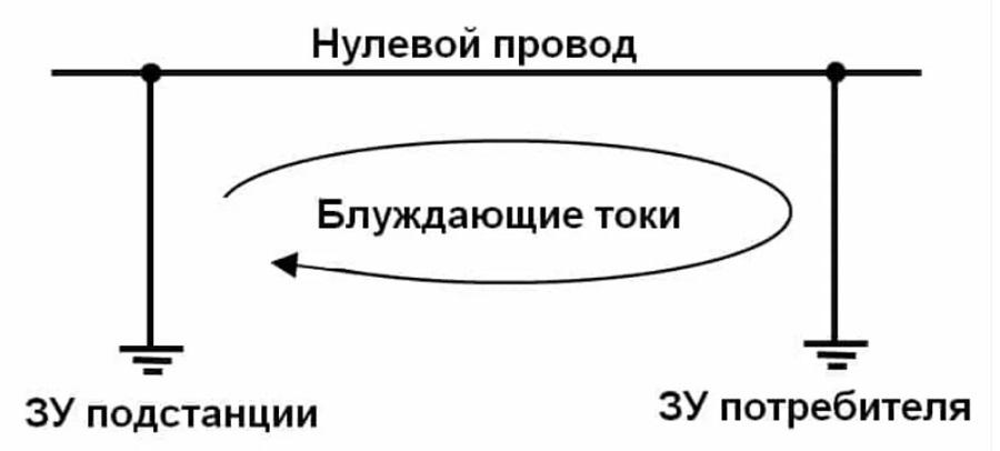 Пример использования земли для работы ЭУ