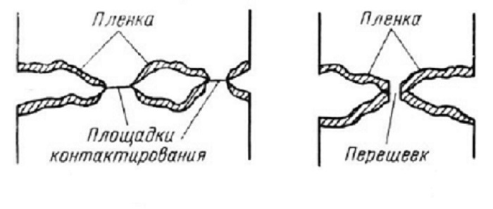 Микроструктура электрического контакта
